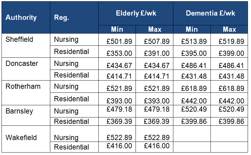 Care home fees compared to other regions
