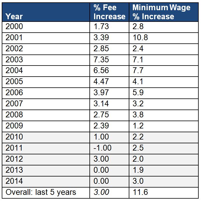 NWM increases against fee increases
