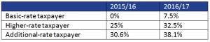 Dividend income changes April 2016