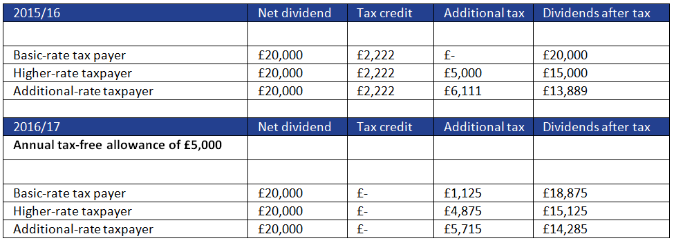 Dividends example 3