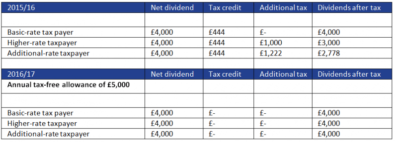 Dividends example 5