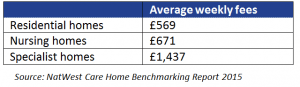 Average weekly fees 2015 care