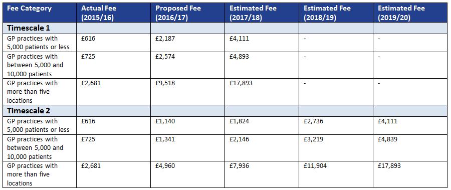 GP CQC fee rises table