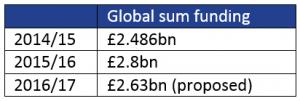 Global sum funding pharmacy